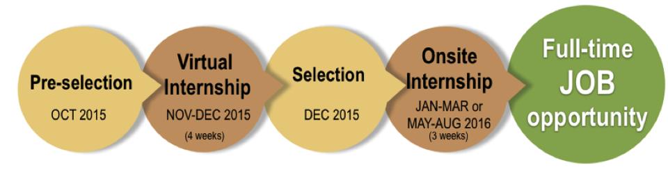 EBA Internship 2015